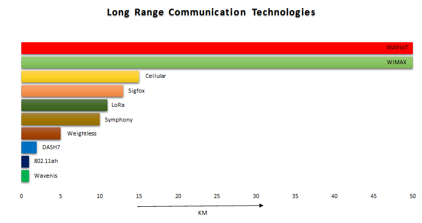 Long-Range Communication Protocols