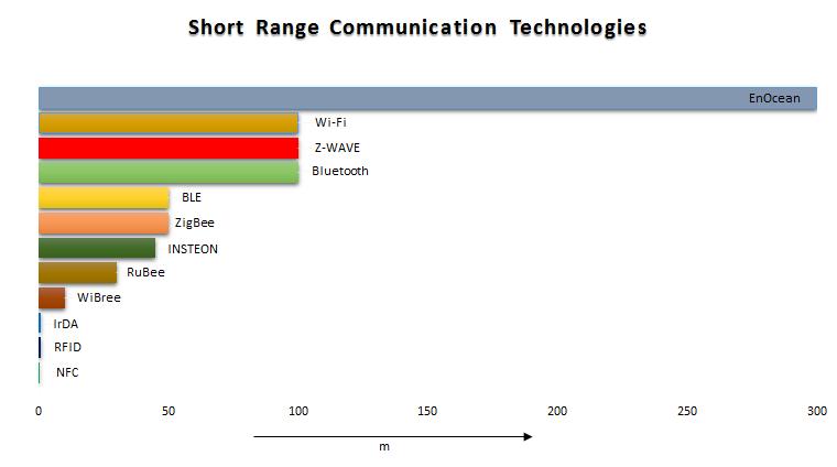 Short-Range Communication Protocols